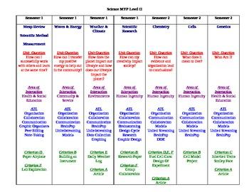 MYP Level II:  Science Curriculum Map