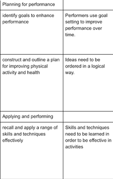 MYP Objectives and Conceptual understandings table