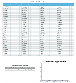 Mac Product in Numbers - Dolch Word Lists Editable