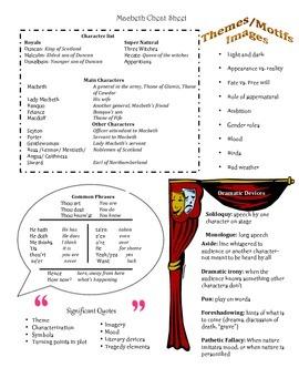 Macbeth Cheat Sheet (Introduction)