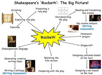 Macbeth 8 Week Unit - 23 Lessons, PPT, Resources, Homework!