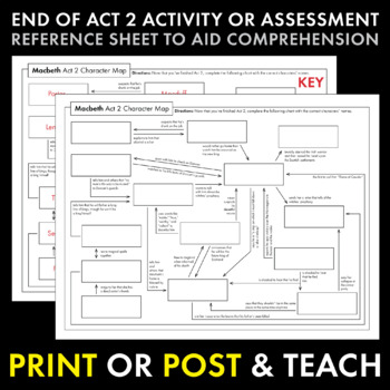 Macbeth Act 2 Character Map Review, Use as Activity, Race, or Quiz for Macbeth