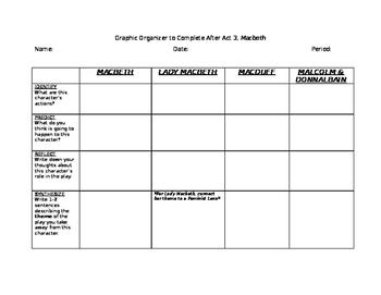 Macbeth Act III Characterization Chart