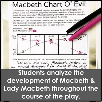 Macbeth Activities in an Act V Reading Guide with a Chart Of Evil Analysis