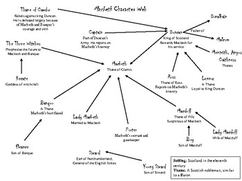 Macbeth Unit: Character Web