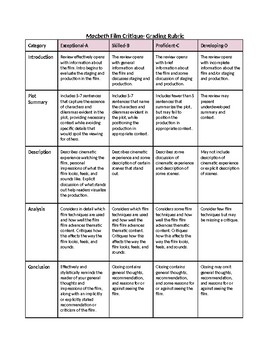 Macbeth Film Critique Assignment- Description, Film Terms, and Rubrics