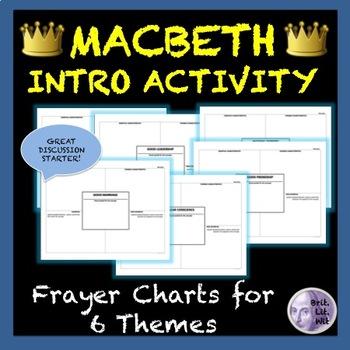Macbeth Intro Activity: Frayer Charts