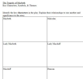 Macbeth: Main Characters, Themes, and Symbols