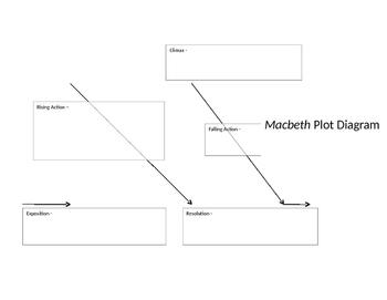 Macbeth Plot Diagram