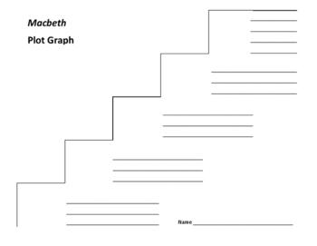 Macbeth Plot Graph - Shakespeare