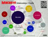 Macbeth: Relationships