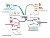 Macromolecule Concept Web