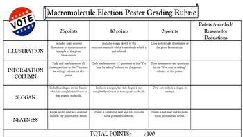 Macromolecule Election Poster