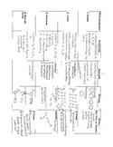Macromolecule Teacher Note Chart