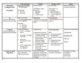 Macromolecules Review Chart with Answers