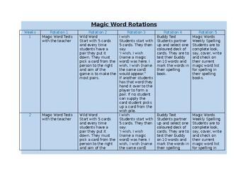 Magic Word Rotations