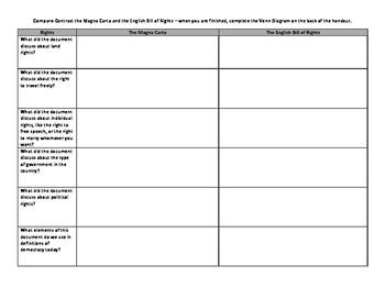 Magna Carta/English Bill of Rights Lesson Bundle