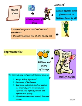 Magna Carta and English Bill of Rights Flow Chart