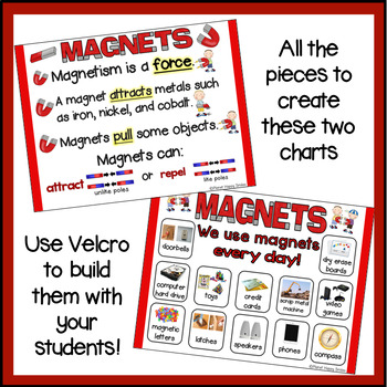 Magnets Anchor Charts By Planet Happy Smiles Teachers