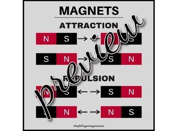 Magnet Attraction & Repulsion Diagram
