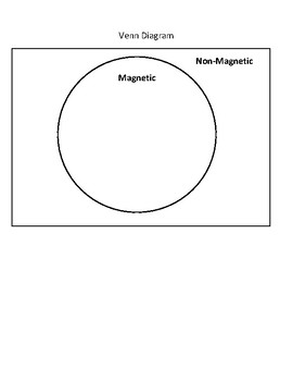 Magnetic Attraction Lesson and Lab