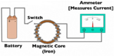 Magnetic Current, Faraday's Law, Electric Motors & Transformers