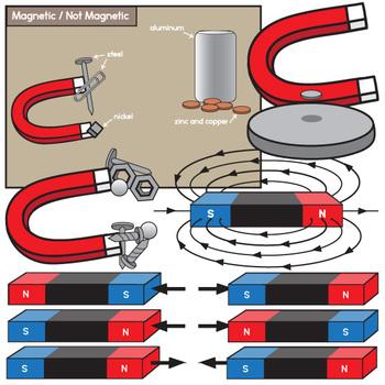 Magnetic Fields Clip Art Set