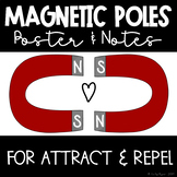 Magnetic Poles Posters & Interactive Notes