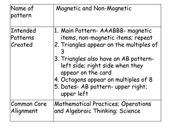 Magnetic and Non Magnetic Pattern