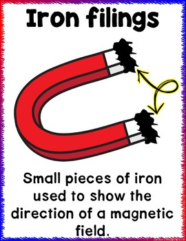 Magnetism Anchor Chart Posters to Support Your Unit on Magnets