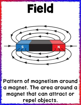 Magnetism Anchor Chart Posters to Support Your Unit on Magnets Classroom Decor