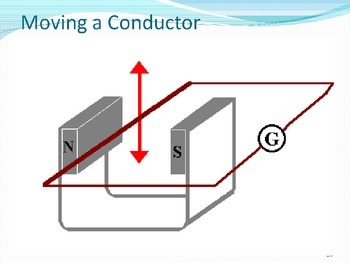 Magnetism, Induction and Hand Rules