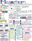 Magnetism Notes Teacher Copy