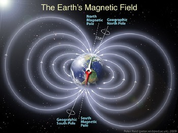 Magnetism- earth