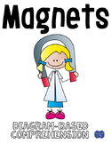 Magnets Diagrams & Comprehension Questions