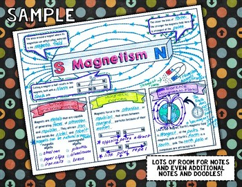 MAGNETS & MAGNETISM SCIENCE DOODLE NOTES, INTERACTIVE NOTEBOOK, ANCHOR CHART