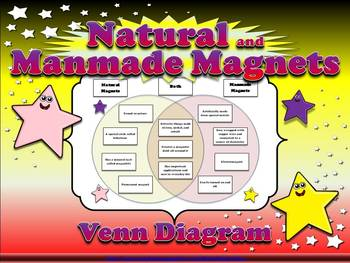 Magnets: Natural Magnets and Manmade Magnets Venn Diagram - Artificial Magnets