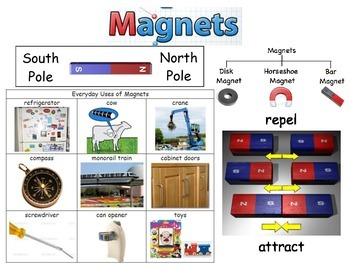 Magnets Vocabulary Poster