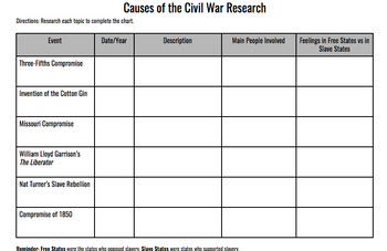 Main Causes of the Civil War Research Chart-Print or Use w
