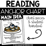 Main Idea Poster (Reading Anchor Chart)