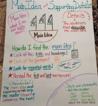 Main Idea Anchor Chart 3rd Grade By Burton S Resources Tpt