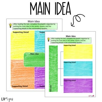 Digital Main Idea, Author's Purpose, & Compare/Contrast Using Informational Text