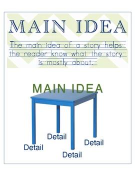 Main Idea + Details Organizational Charts