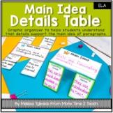 Main Idea Details Table