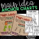 Main Idea Interactive Reading Anchor Chart using Supportin
