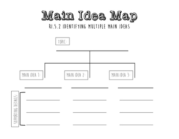 Main Idea Tree Map