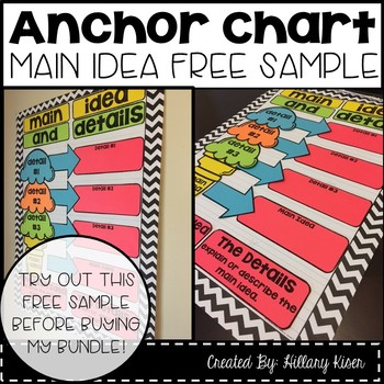 Main Idea and Details Anchor Chart Components