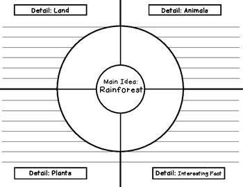 Main Idea and Details-Desert, Tundra, Rainforest, Pond, Blank