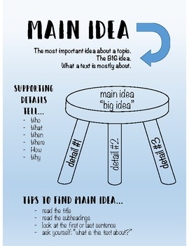 Main Idea and Details Poster + Graphic Organizer