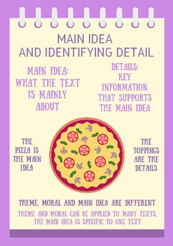 Main Idea and Identifying Details Reading Strategy Poster